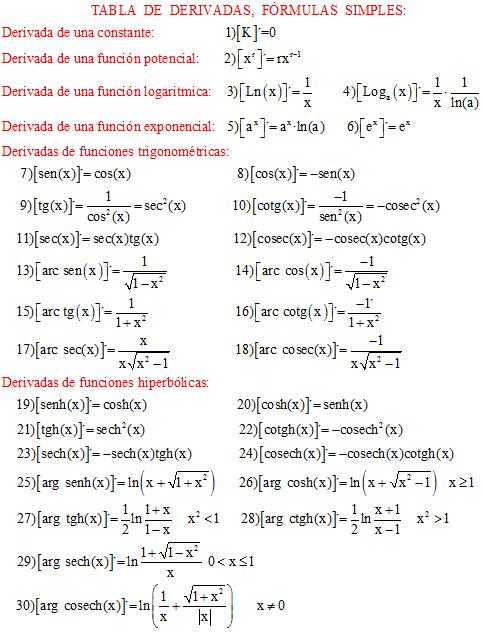 derivadas de una funcion pdf