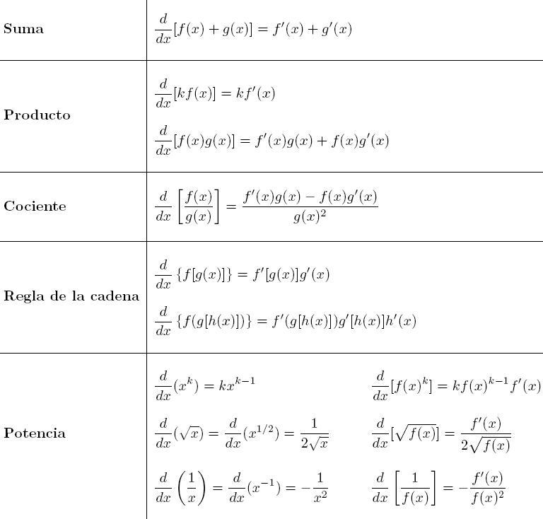 reglas-de-derivacion