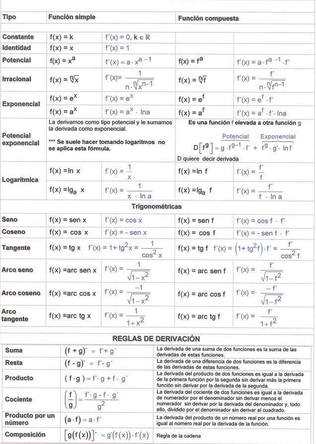 tabla-de-derivadas